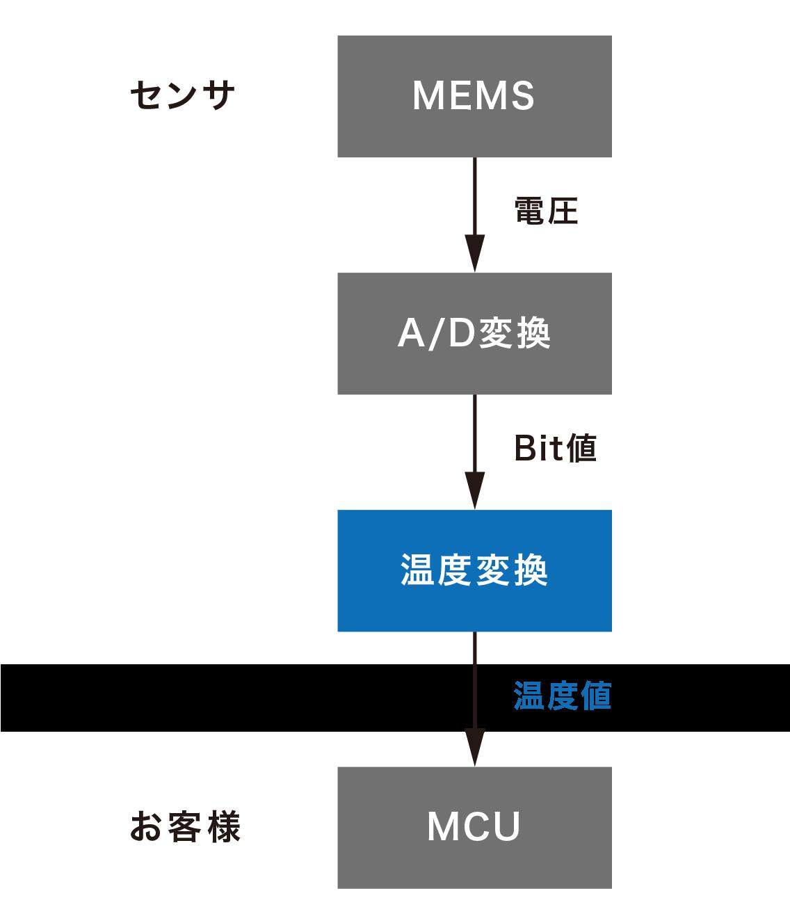 センサ MEMS→(電圧)→A/D変換→(Bit値)→温度変換→(温度値)お客様 MCU