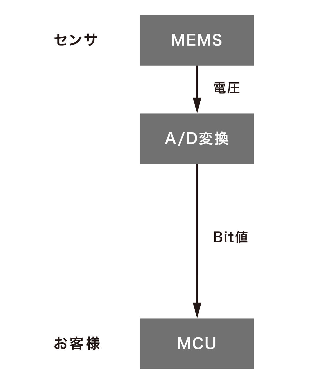 センサ MEMS→(電圧)→A/D変換(Bit値) お客様 MCU
