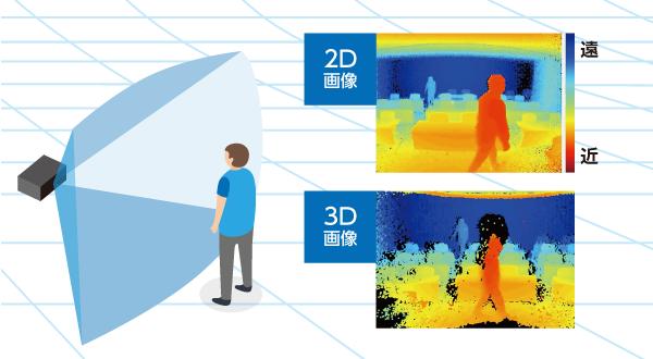 3D TOFセンサモジュール サンプル動画