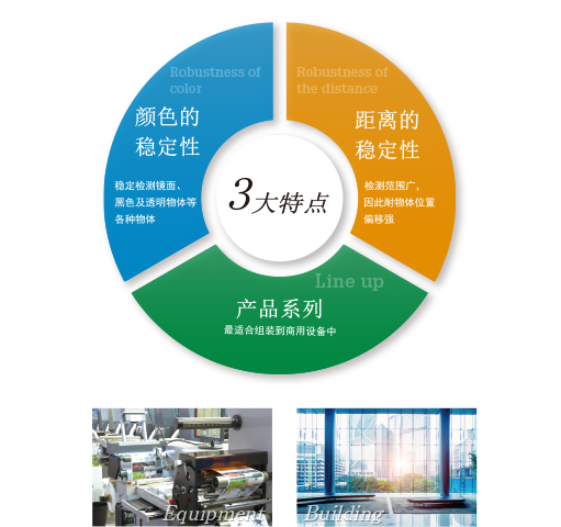 3features[Robustness of color] Stable detection of shiny, black or transparent objects[Robustness of the distance]A wide sensing range to allow object shifting[Line up]Suitable for embedding in commercial equipment