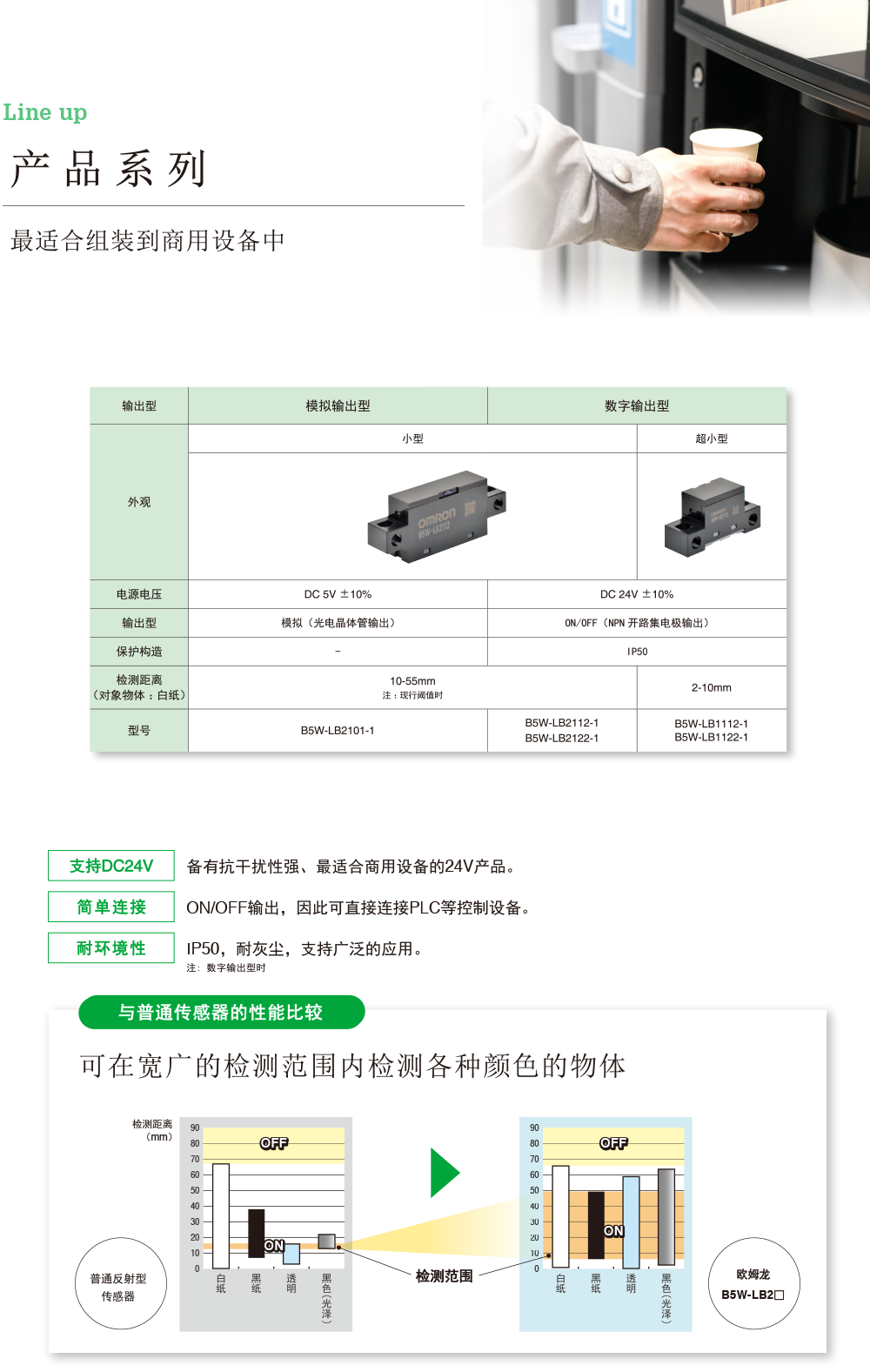 [Line up]Suitable for embedding in commercial equipment 输出型 模拟输出型 数字输出型 外观 小型 超小型 电源电压 DC 5V ±10% DC 24V ±10% 输出型 模拟(光电晶体管输出) ON/OFF(NPN 开路集电极输出) 保护构造 - IP50 检测距离(对象物体 :白纸) 10-55mm 注 :现行阈值时 2-10mm 型号 B5W-LB2101-1 B5W-LB2112-1 B5W-LB2122-1 B5W-LB1112-1 B5W-LB1122-1[24 VDC]Noise-resistant, 24 V types ideal for use in commercial equipment are also available in our lineup.[Connects easily]An ON/OFF output that enables direct connections to control equipment such as PLCs.[Environmental resistance]IP50 for use in a wide range of applications, including heavy dust. Note: Only digital output type[Performance comparison with conventional sensors]Capable of sensing workpieces of various colors over a wide sensing range