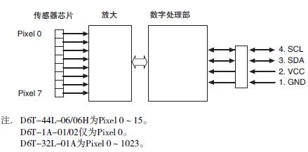 Thermal Sensor Configuration Diagram