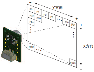 Detection Area for Each Pixel