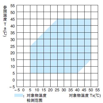 Object Temperature Detection Range : D6T-44L-06, D6T-8L-09, D6T-1A-01