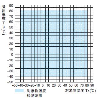 Object Temperature Detection Range : D6T-1A-02