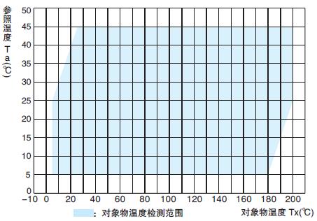 Object Temperature Detection Range : D6T-44L-06H, D6T-8L-09H