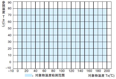 Object Temperature Detection Range : D6T-32L-01A