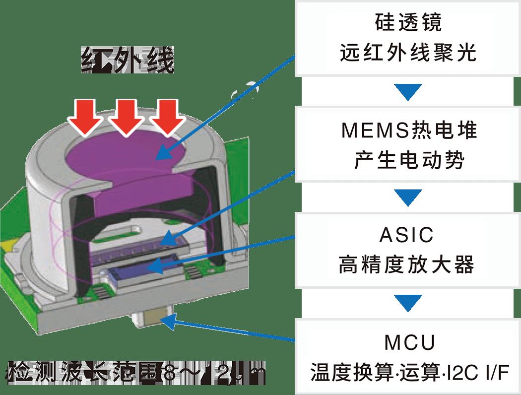 硅透镜:远红外线聚光 MEMS热电堆:产生电动势 ASIC:高精度放大器 MCU:温度换算·运算·I2C I/F(检测波长范围8~12m)