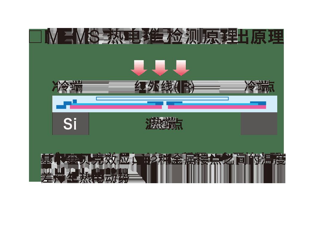 MEMS 热电堆 检测原理 基于塞贝克效应,由2种金属接点之间的温度 差产生热电动势