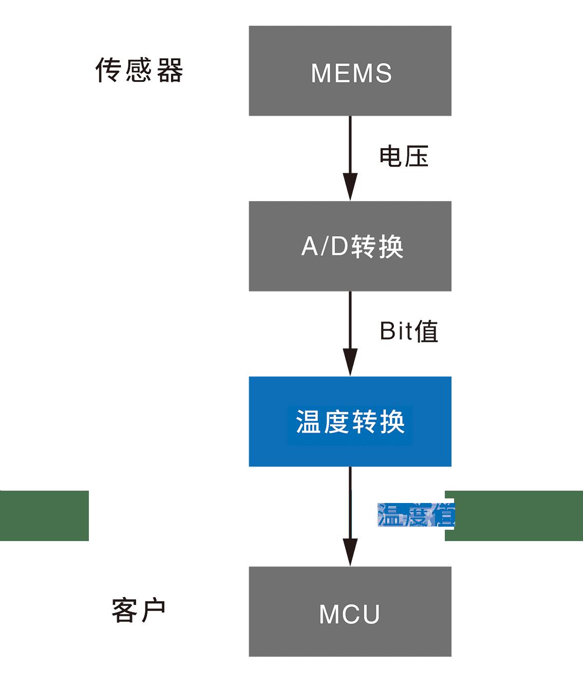 传感器 MEMS→(电压)→A/D转换→(Bit值)→温度変換→(温度转换)客户 MCU