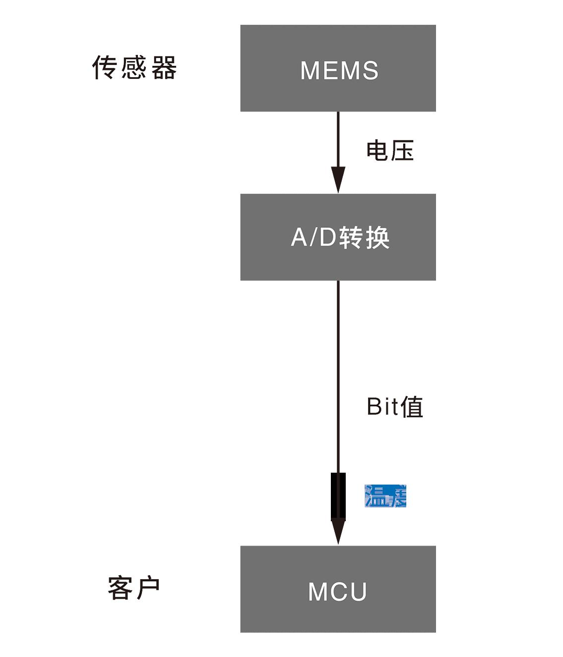 传感器 MEMS→(电压)→A/D转换(Bit值) 客户 MCU